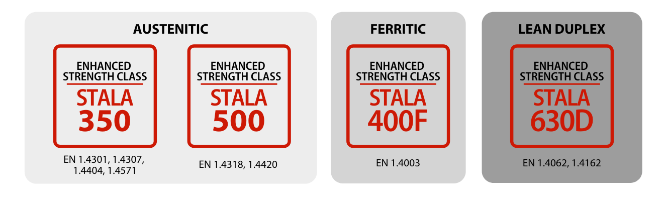 Stalatube high strength product offering icon