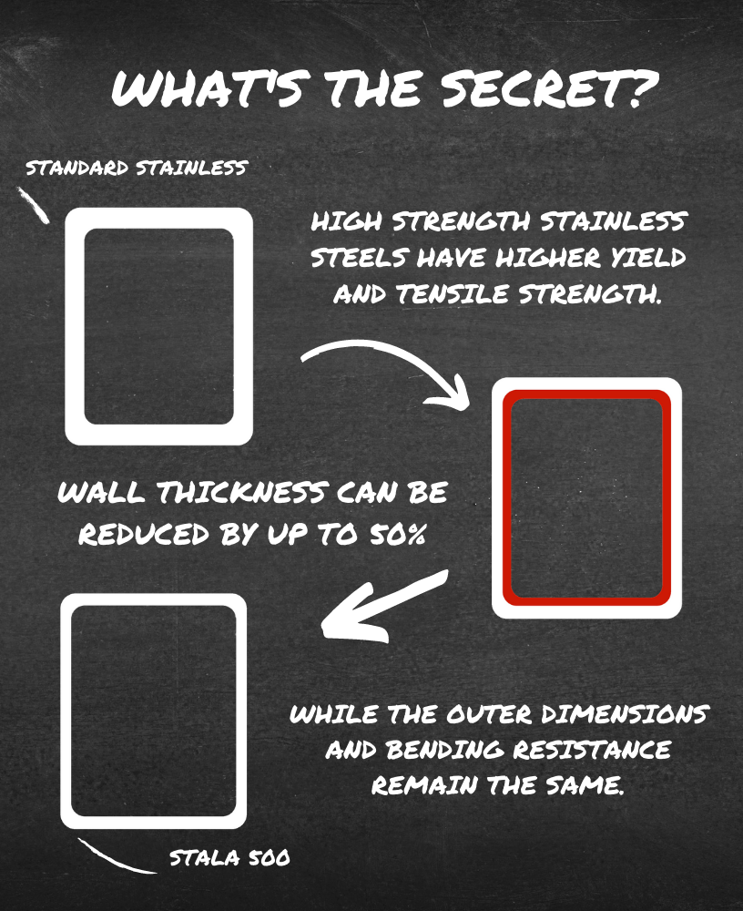 High strength stainless steel benefits infograph